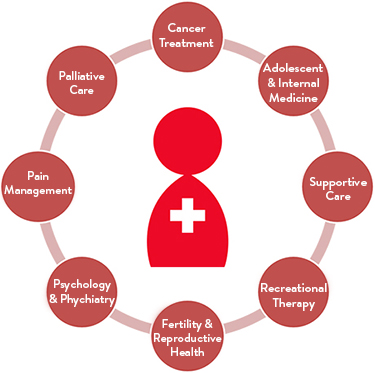 Adolescent and Young Adult (AYA) Cancer Program - Stanford