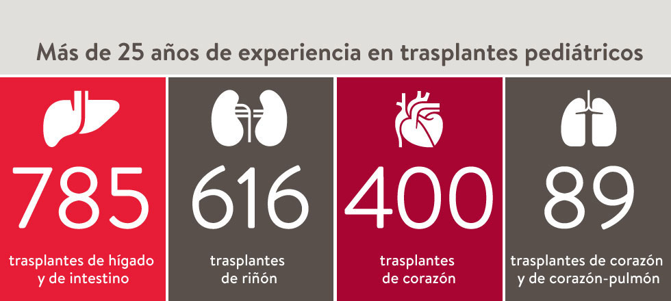 Over 25 years of experience in Pediatric Transplantation