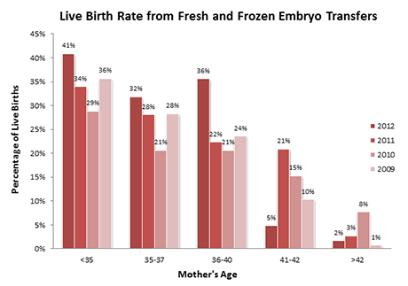 Live Birth Rate from Fresh and Frozen Embryo Transfers