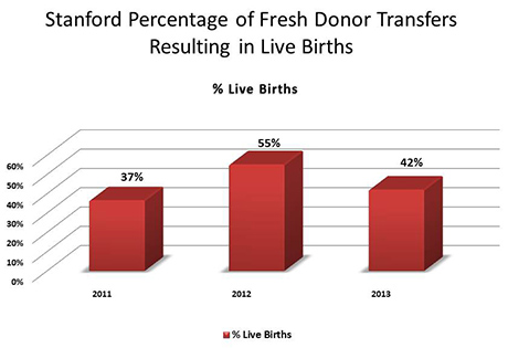 Stanford Percentage of Fresh Donor Transfers Resulting in Live Births