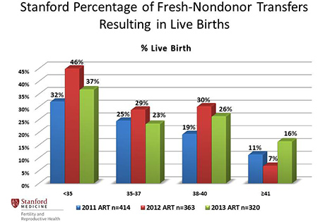 Stanford Percentage of Fresh Nondonor Transfer Resulting in Live Births
