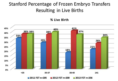 Stanford Percentage of Frozen Embryo Transfers Resulting in Live Births