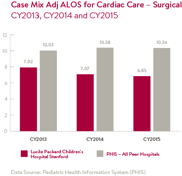 Case Mix Adj ALOS for Cardiac Care - Surgical Chart