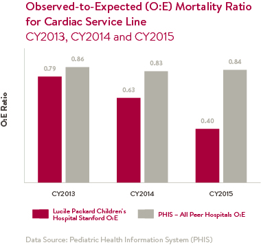 Observed to Expected Mortality Ratio for Cardiac Service Line