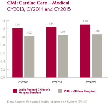 CMI: Cardiac Care - Medical Chart
