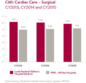CMI: Cardiac Care - Surgical Chart