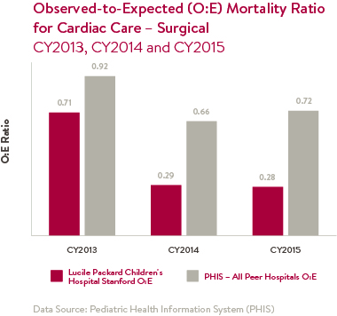 Observed to Expected Mortality Ratio for Cardiac Care - Surgical